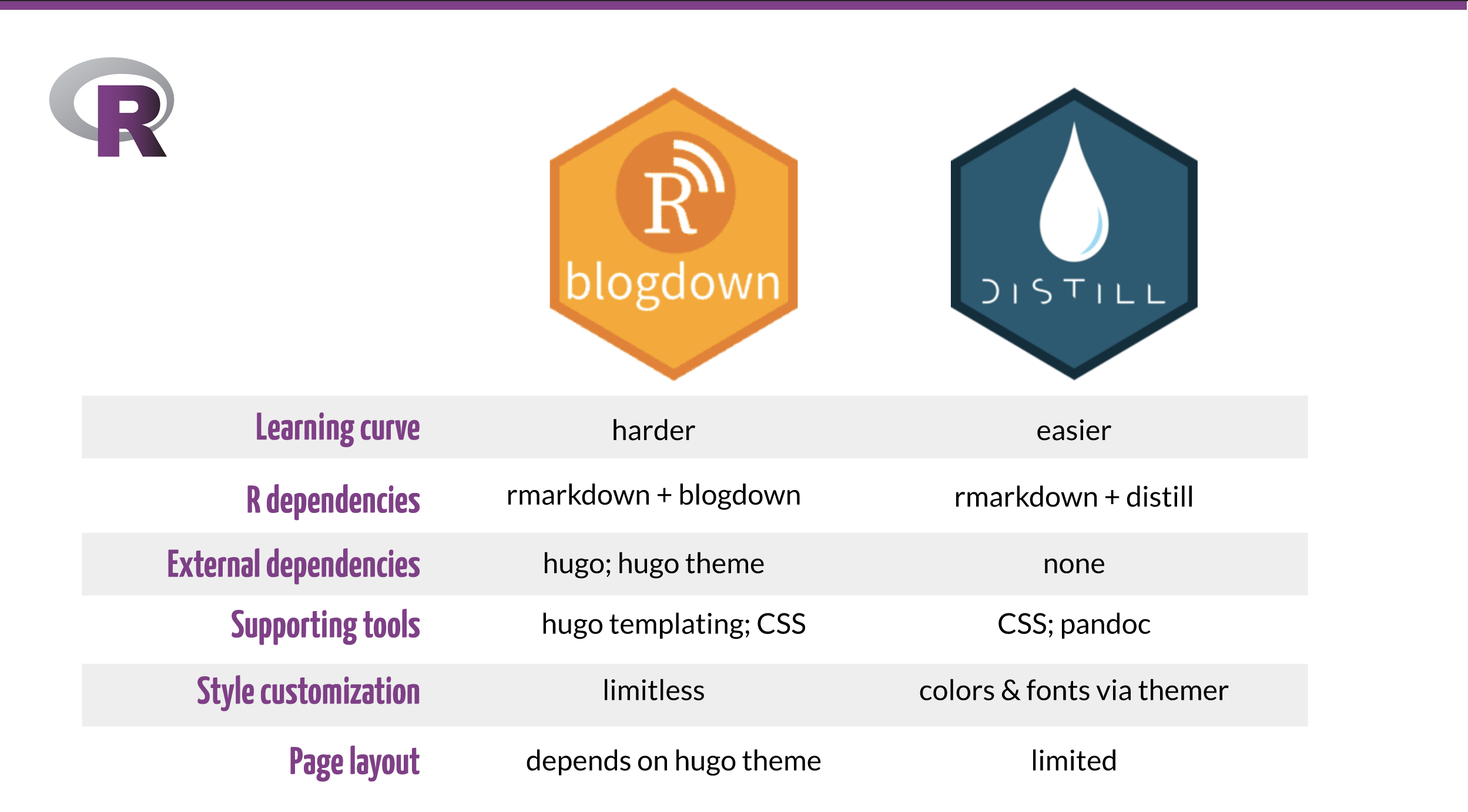 R-Ladies style includes purple accents and R logo; slide shows tabular layout comparing distill to blogdown on attributes of learning curve, dependencies, supporting tools, customization, and layout.