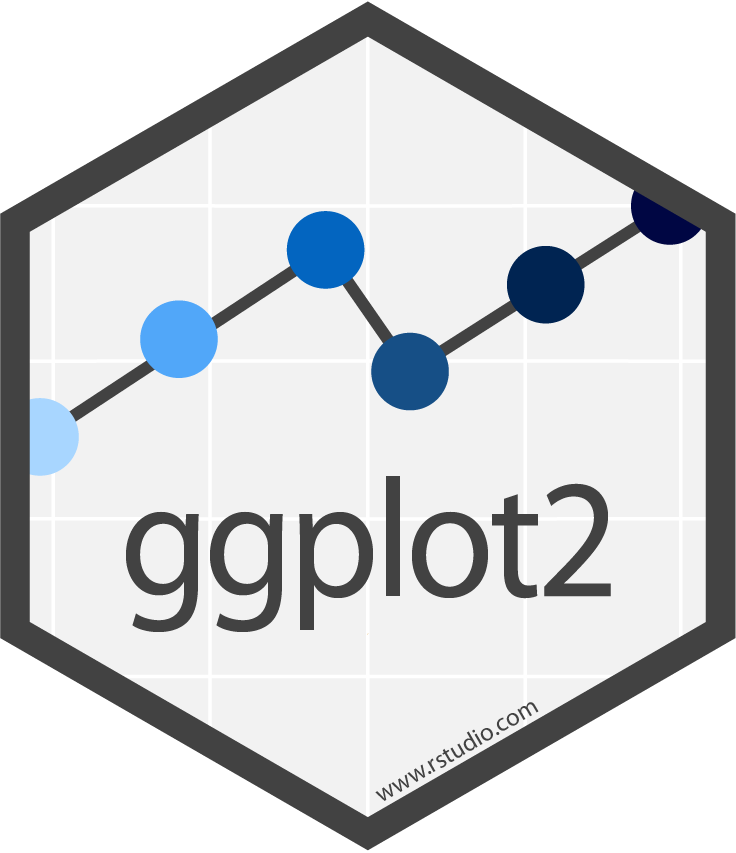Ggplot 2 Is An Enhanced Data Visualization Package For R. Create Stunning  Multi Layered Graphics With Ease.
