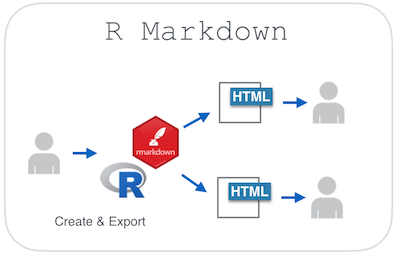 R markdown for the enterprise r bloggers for Table markdown