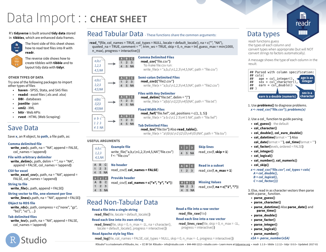 Data Transformation Cheat Sheet